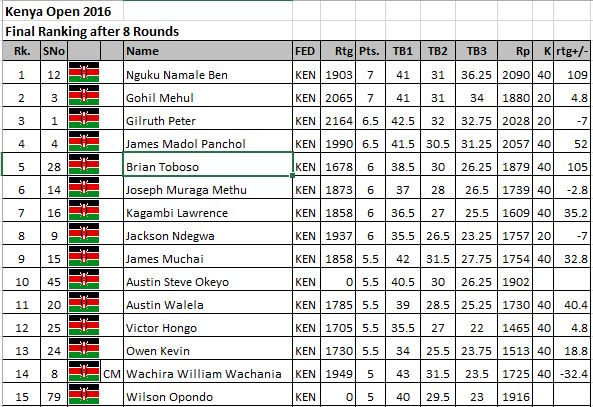 Extract of the final ranking for the Kenya Open