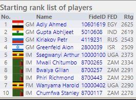 Starting list of the Henry Chilufya Memorial Chess Tournament.