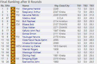 Top 18 players in the Open Section.