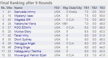 Top 12 players in the U1600 Section.