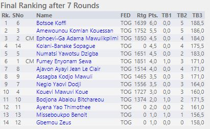 Final standing of the Togo Olympiad Qualifiers