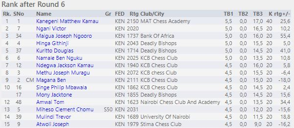 Ranking after round 6 in the Open section.