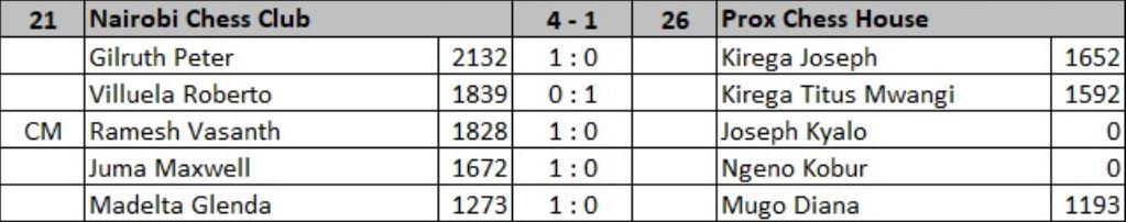 Nairobi Chess Club v Prox Chess House results.