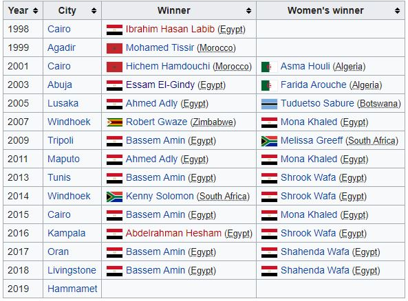 Past winners of the African Individual Championship.