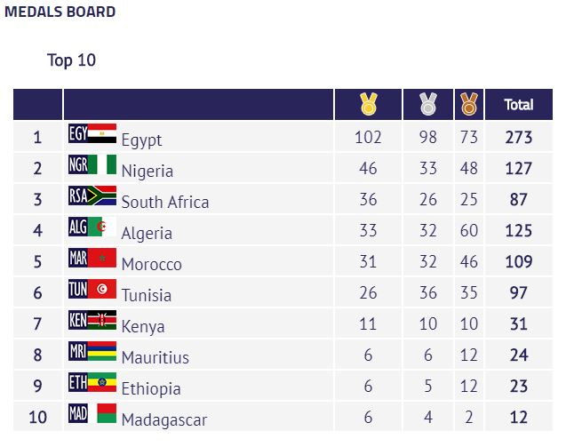 Medal standings for the 2019 African Games.