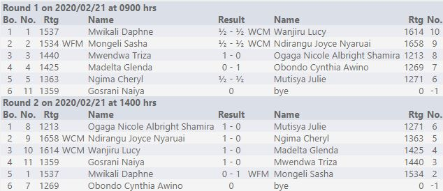 Results from the Ladies Section.