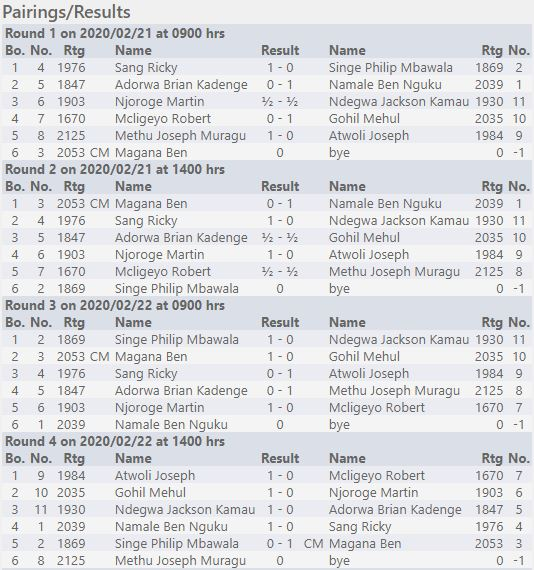 Results of Day 1 and 2 for the Kenya Olympiad Final Phase - Open Section.